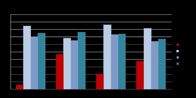 Figure 5: Governance