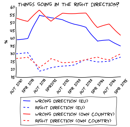Eurobarometer_right_direction