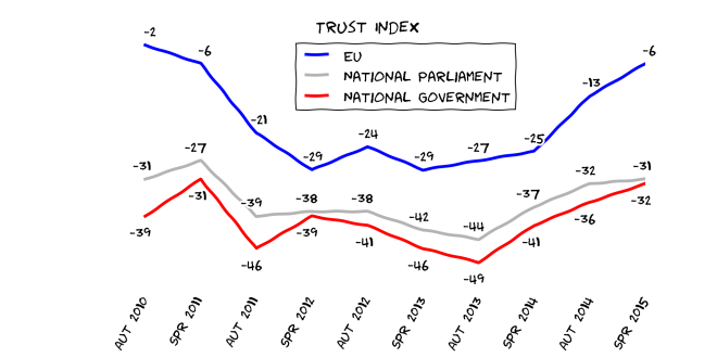 Eurobarometer_trust